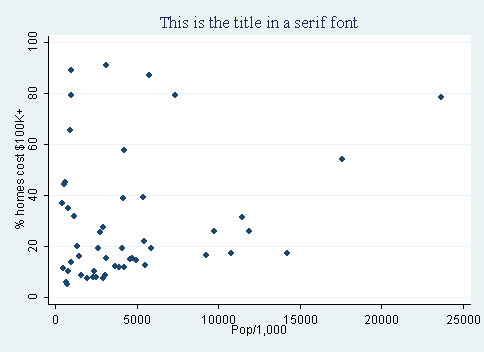 Michael Norman Mitchell - Stata Tidbits - Graph symbols and fonts in