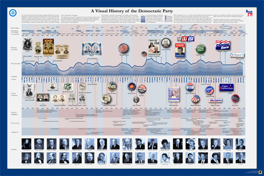 Timeplots.com: History of the Democratic Party poster