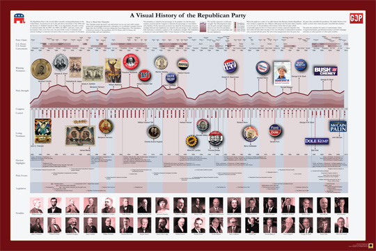 Timeplots.com: History of the Republican Party poster