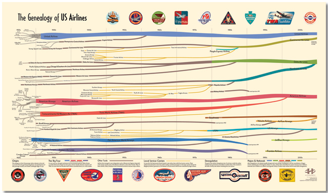 The Genealogy of U.S. Airlines poster