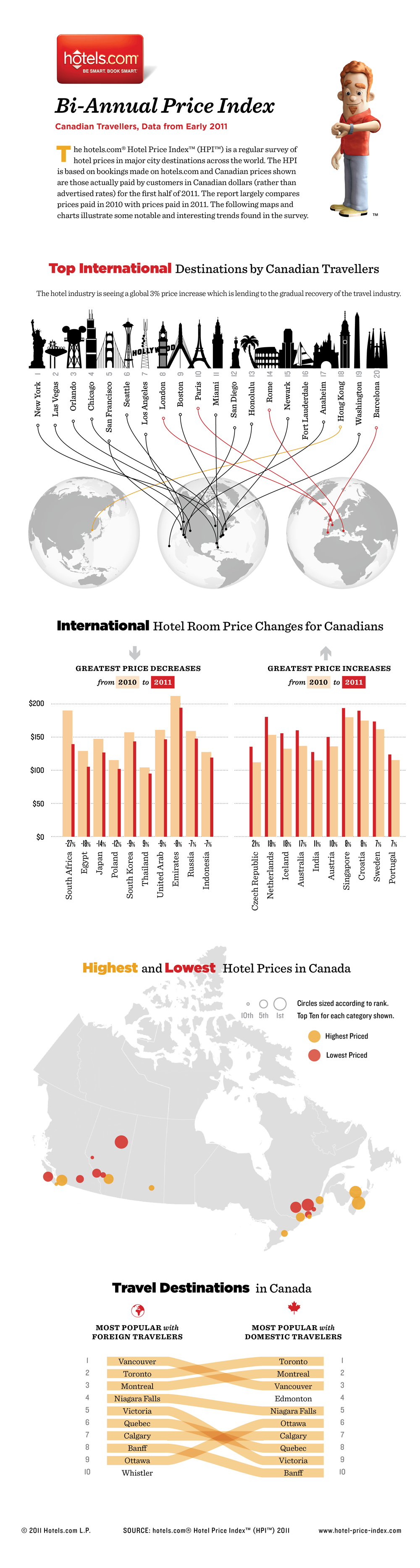 Hotels.com The Hotel Price Index Canadian infographic