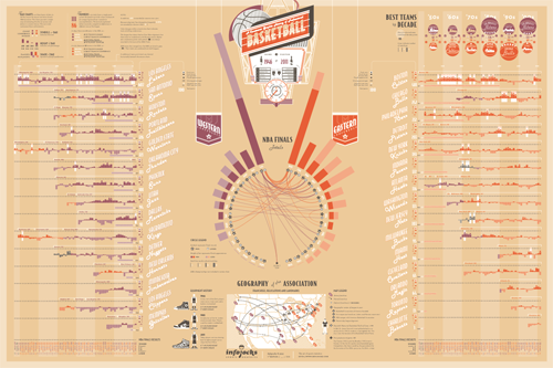 The Graphic History of the NBA poster