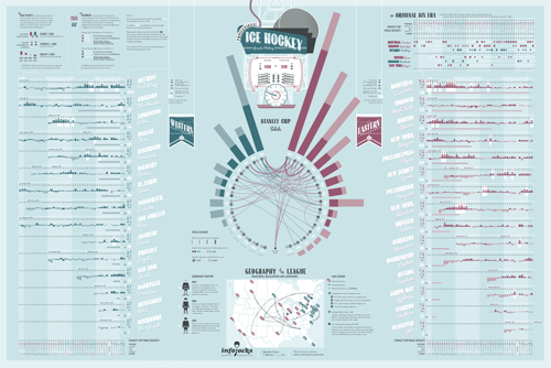 The Graphic History of the NHL poster