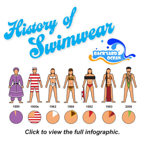 The History of Swimwear Swimsuits infographic by Backyard Ocean