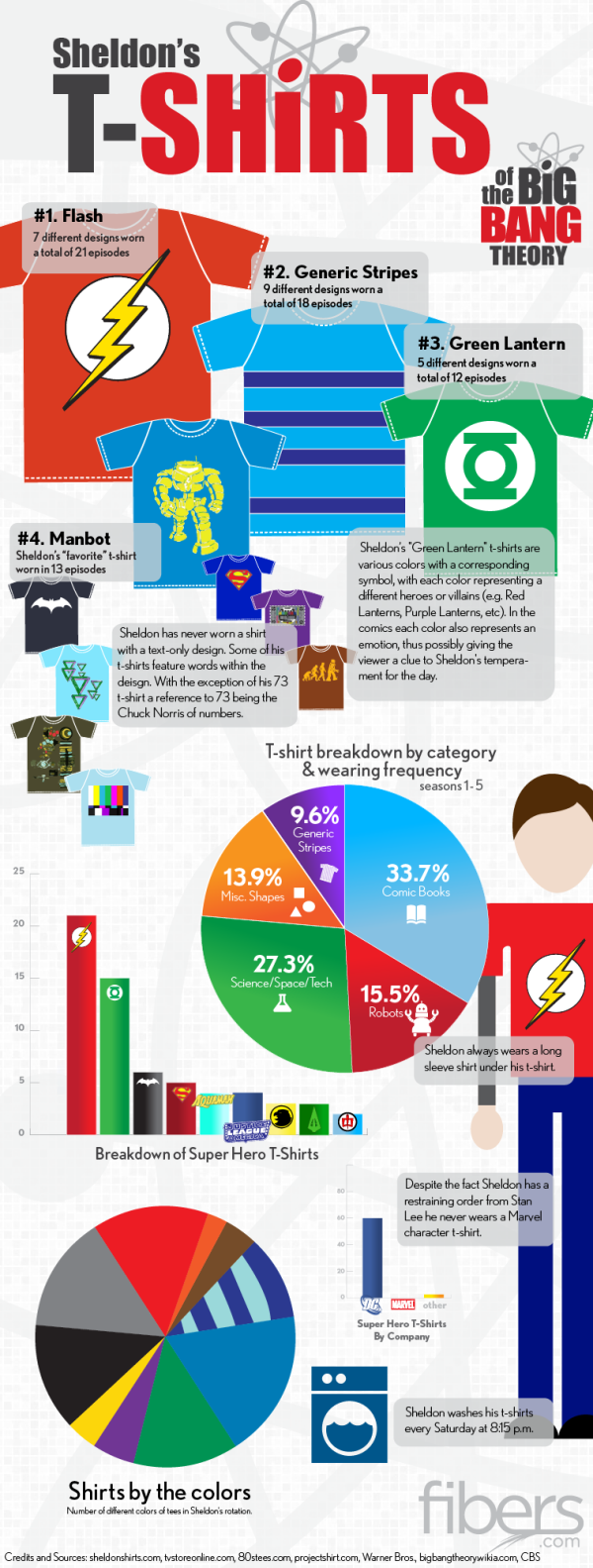 Sheldon's T-Shirts of The Big Bang Theory infographic