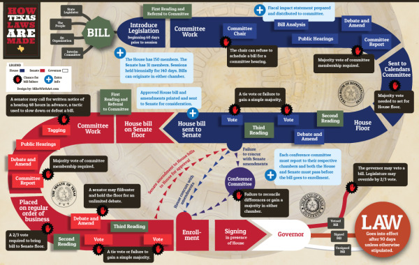 How Texas Laws Are Made infographic