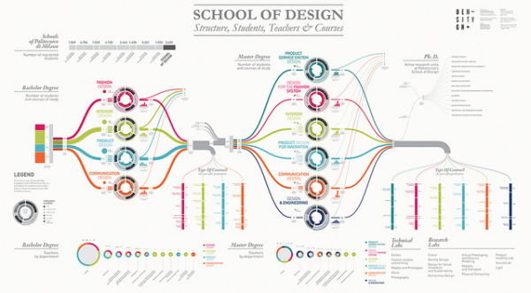Visualizing the School of Design infographic
