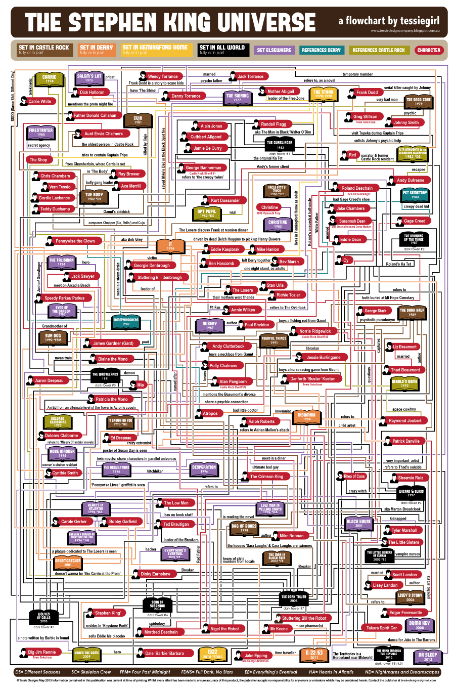The Stephen King Universe infographic poster