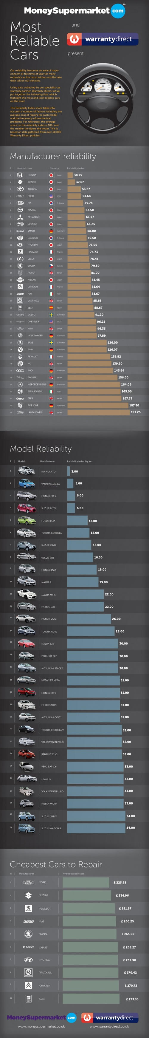 Most Reliable Cars infographic