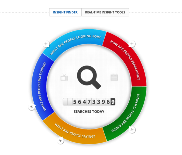 Google Real-Time Insight Finder
