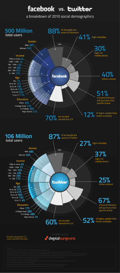 Facebook vs Twitter infographic
