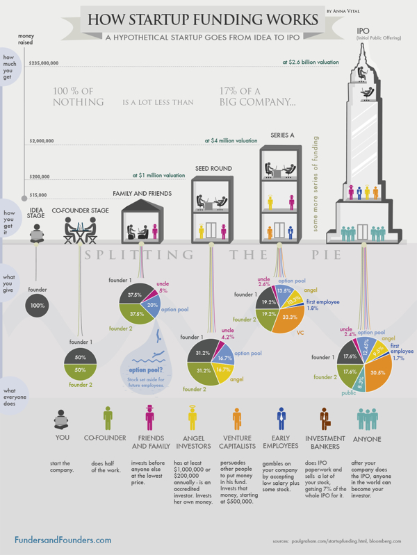 How Startup Funding Works infographic