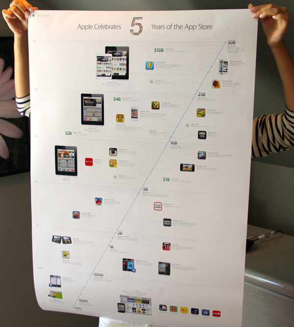 Apple Celebrates 5 years of the App Store infographic timeline poster