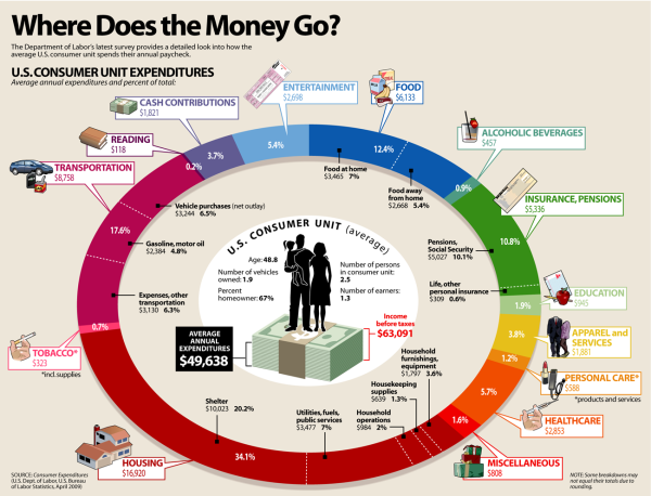 Where Does the Money Go? infographic