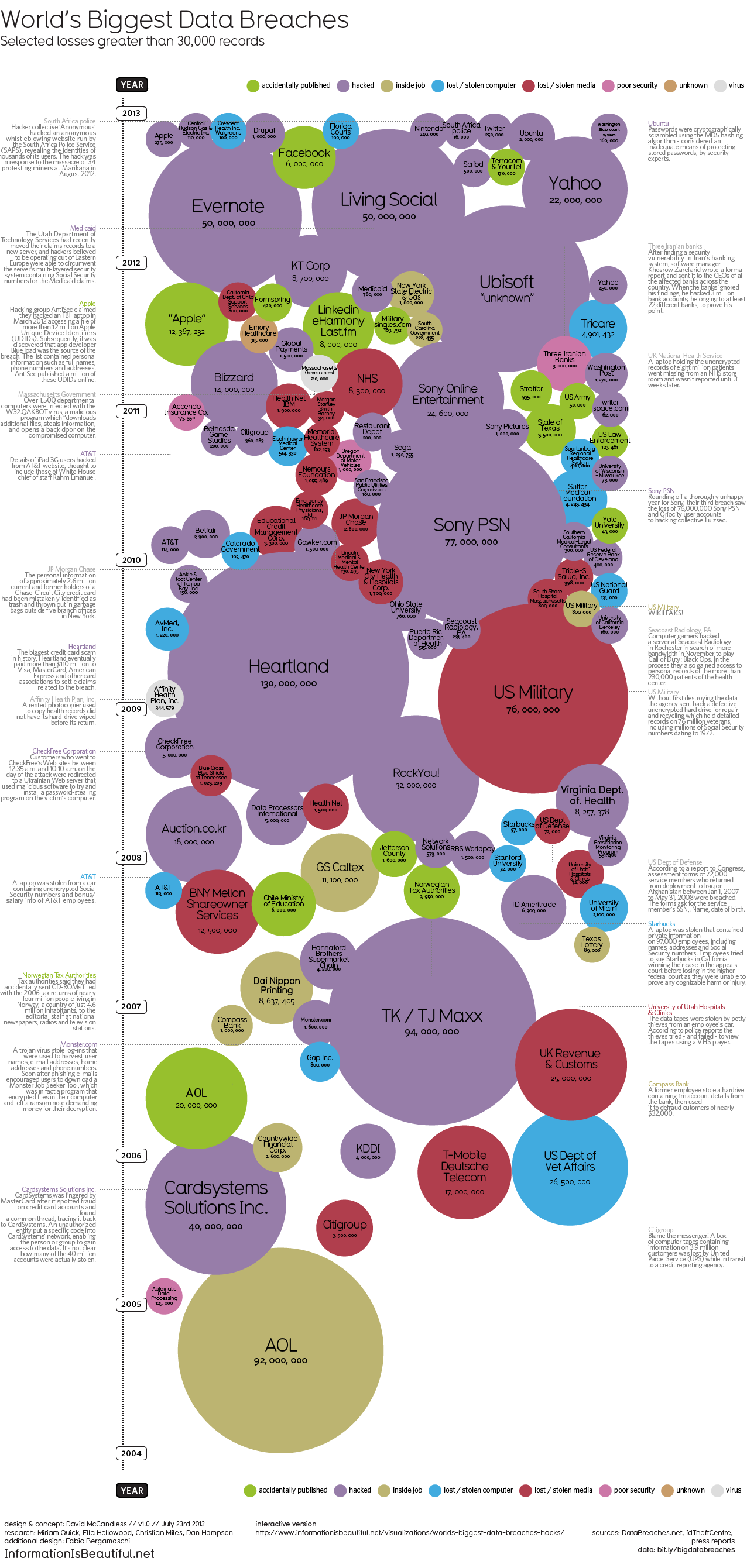 World's Biggest Data Breaches Visualization