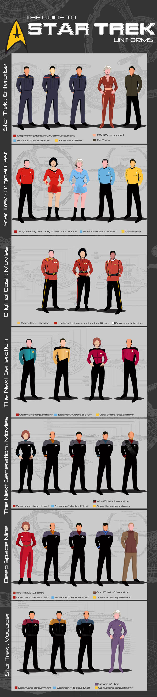The Guide to Star Trek Uniforms infographic