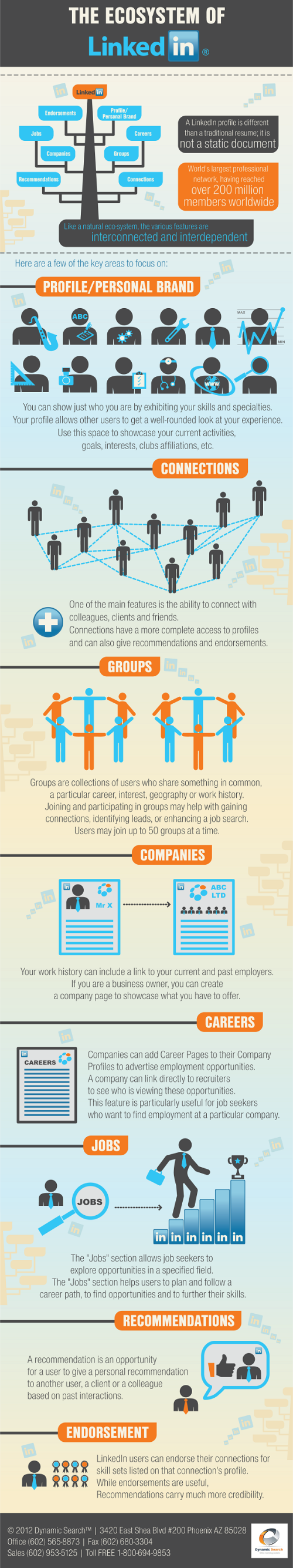 The Ecosystem of Linkedin infogrpahic