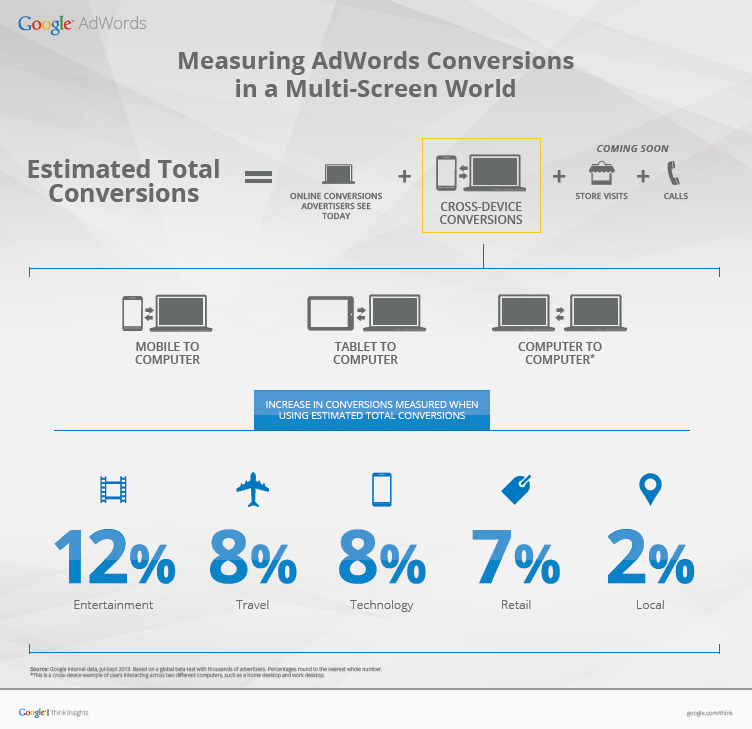 Measuring AdWords Conversions in a Multi-Screen World infographic
