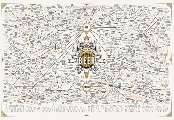 The Magnificent Multitude of Beer infographic poster