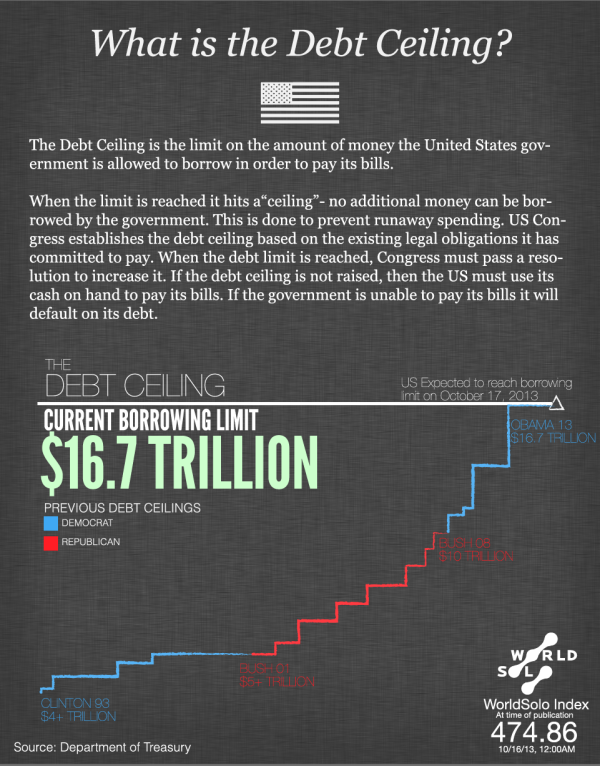 What is the Debt Ceiling infographic