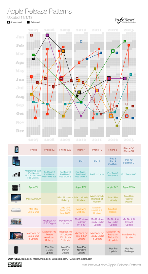 Apple Total Release Patterns infographic