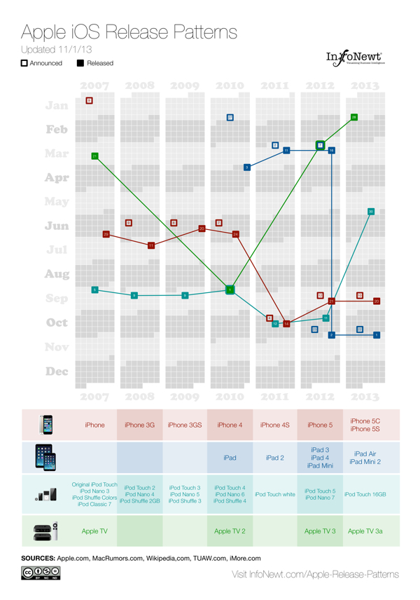 Apple iOS Release Patterns infographic