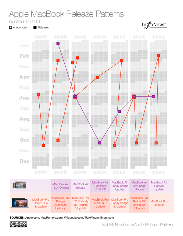 Apple MacBook Release Patterns infographic
