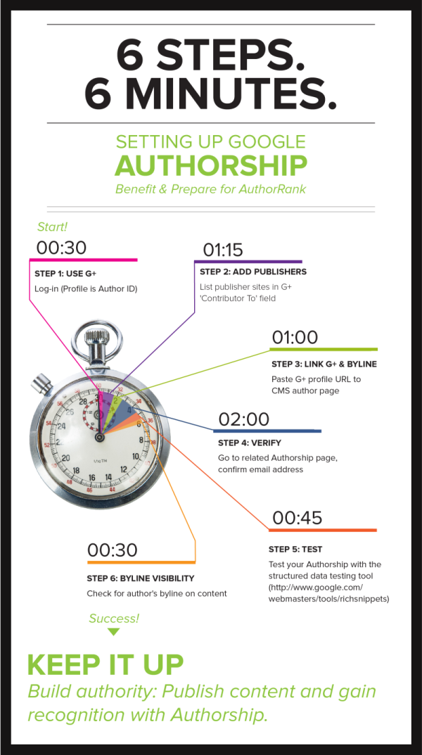 How to Setup Google Authorship in 6 Minutes infographic