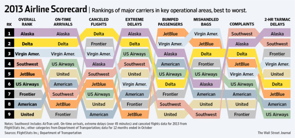 2013 Airline Scorecard; Ranking of Major Carriers in Key Operational Areas, Best to Worst infographic