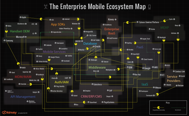 The Enterprise Mobility Ecosystem Map infographic