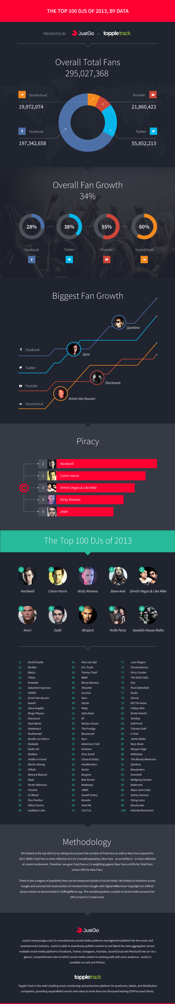 Top 100 DJS of 2013, by Data infographic