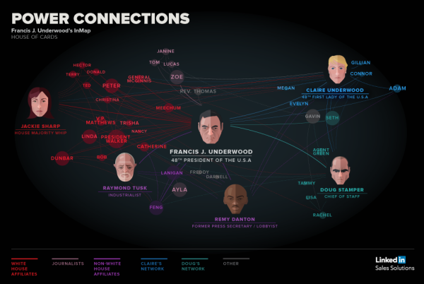 House of Cards: Power of Connections infographic