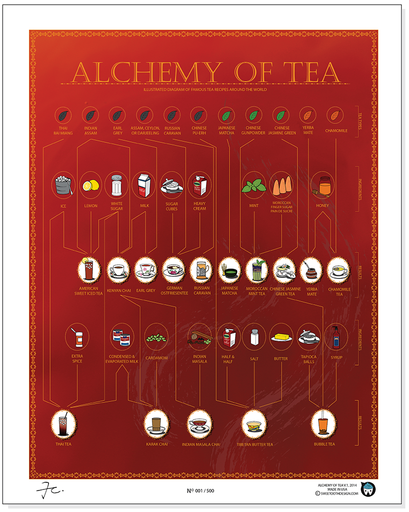 Alchemy of Tea Infographic Poster