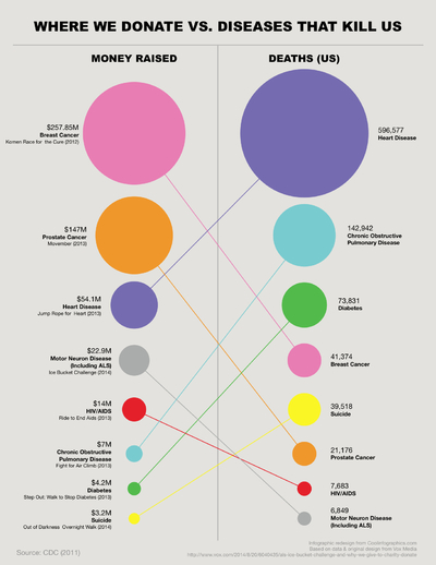 False Visualizations: Sizing Circles in Infographics Revised Lines