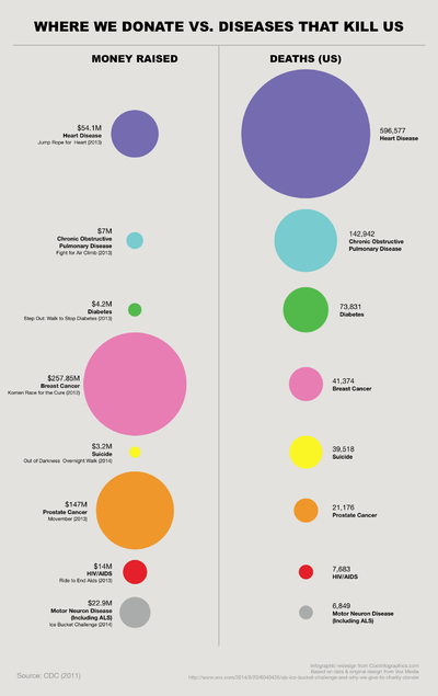 False Visualizations: Sizing Circles in Infographics Revised Descending Sort