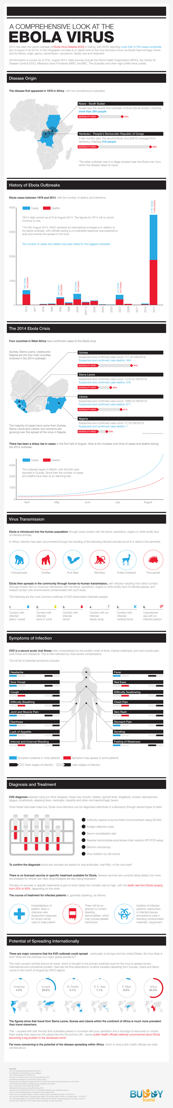 A Comprehensive Look at the Ebola Virus infographic