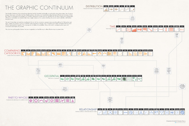 The Graphic Continuum data visualization poster