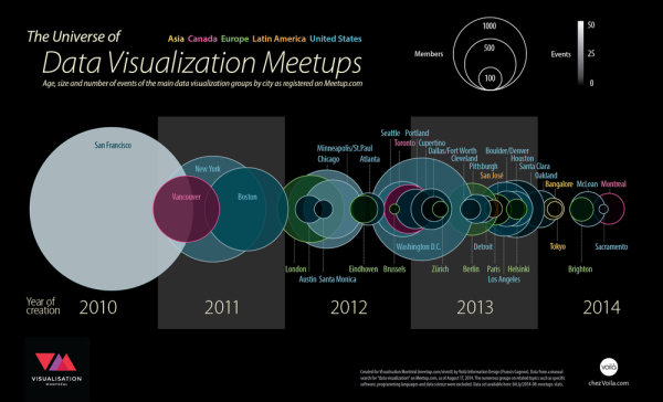 The Universe of Data Visualization Meetups infographic