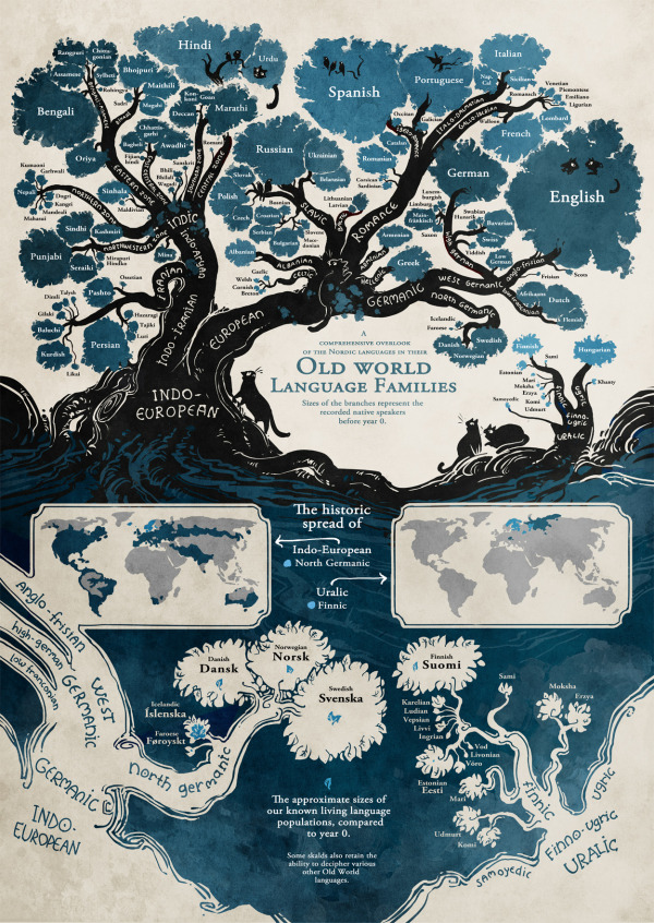 Old World Language Families infographic