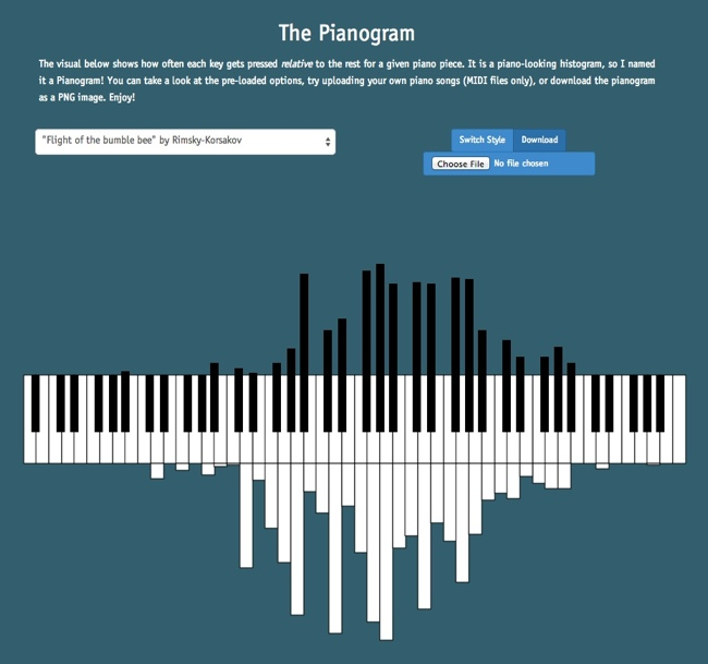 The Pianogram Joey Cloud infographic