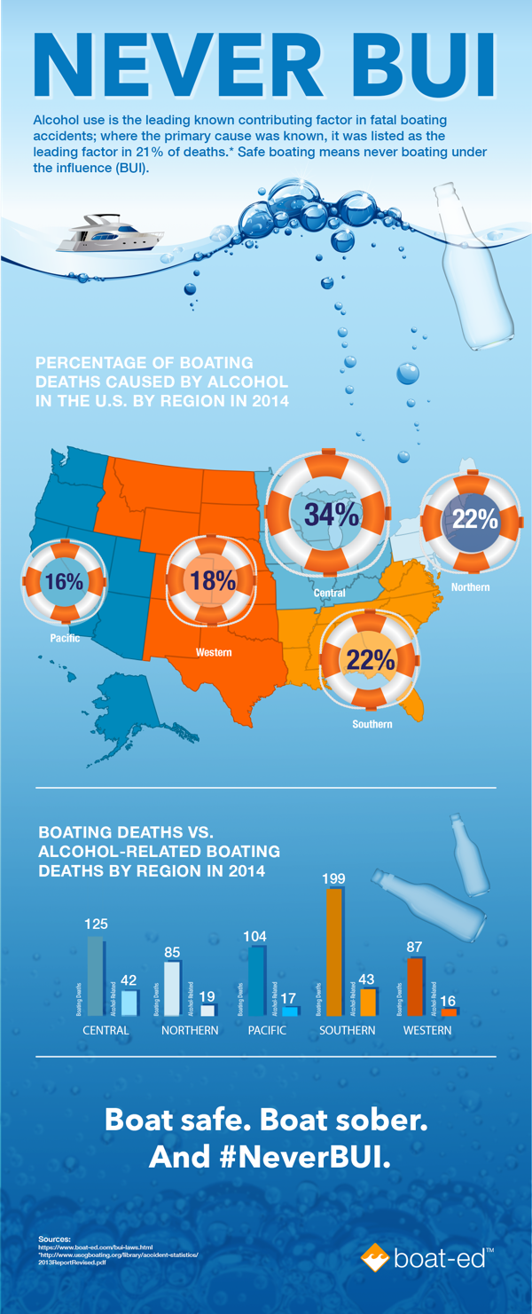 Death By Boating Under the Influence Infographic