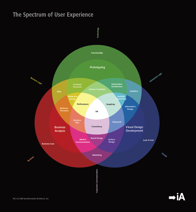 The Spectrum of User Experience Design