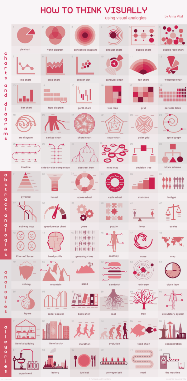 How to Think Visually Using Visual Analogies infographic