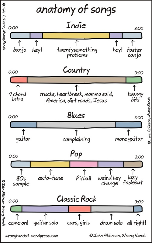 Anatomy of Songs - Blog About Infographics and Data Visualization
