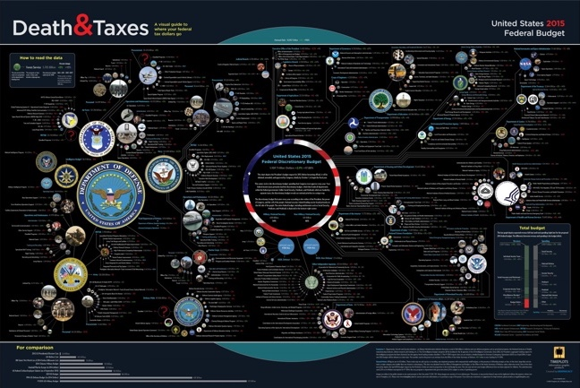 Death and Taxes poster infographic