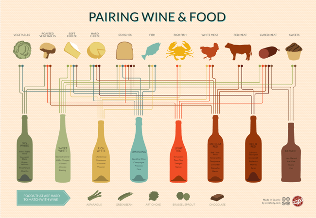 Wine and Food Pairing Chart infographic