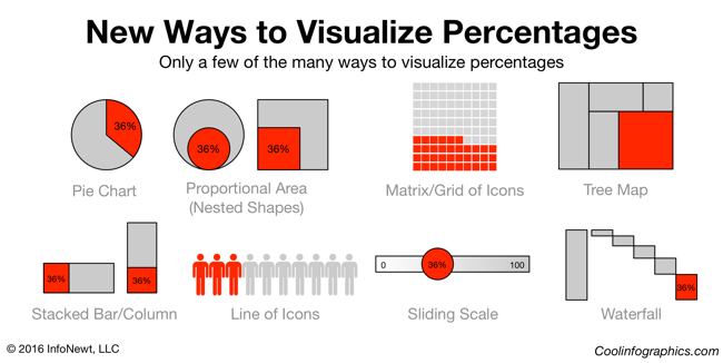 Visualizing Percentages infographic