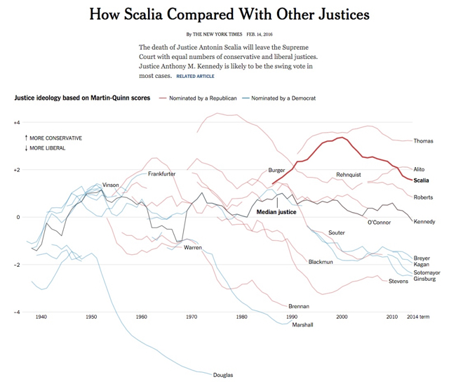 Great DataViz Design: Justice Scalia's Ideology visualization infographic