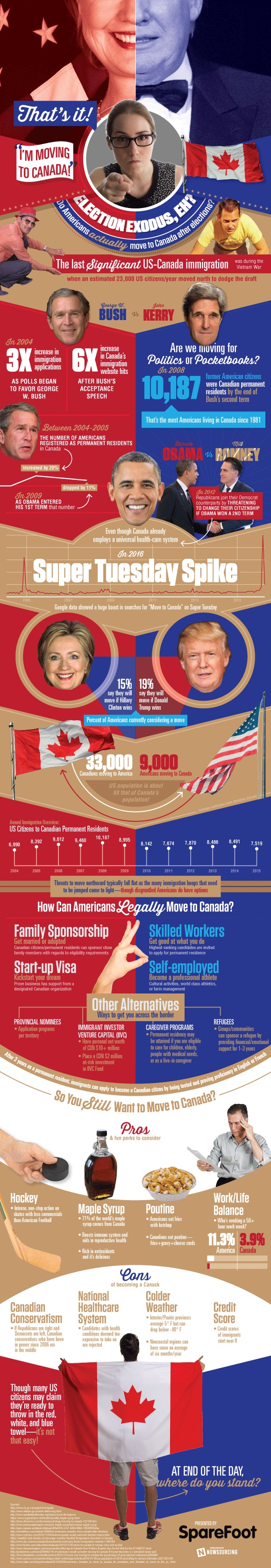 Election Exodus - Moving to Canada infographic