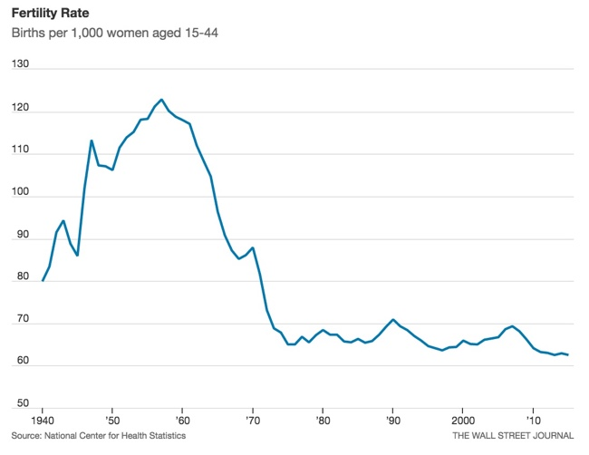 The U.S. Baby Bust fertility rate
